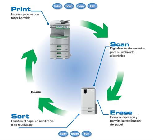 Tips para ahorrar con tus fotocopiadoras